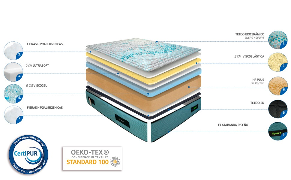 Capas colchón Bioceramic Sport